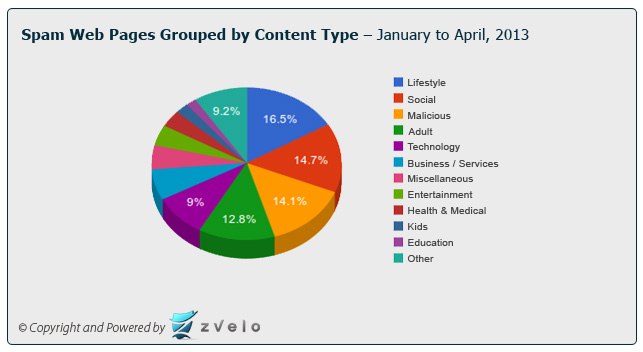 Pie chart detailing a break-out of spam web pages by content type as detected and classified by zvelo