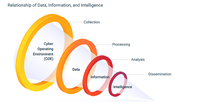 CTI-Collection-and-Processing-Data-information-intelligence-relationship-graphic