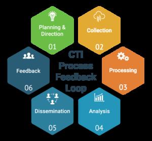 Cyber-threat-intelligence-analysis-dissemination-feedback