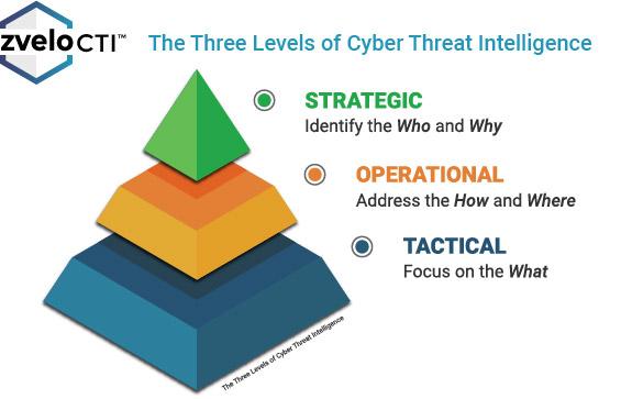 zveloCTI-levels-of-cyber-threat-intelligence