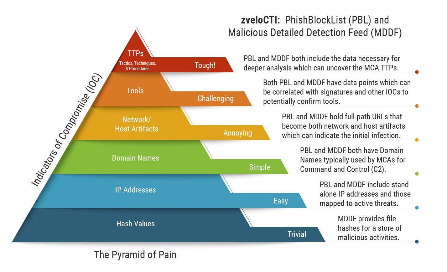 IOC-Pyramid-of-Pain-zvelo-phishing-detection-malicious-detection-threat-intelligence-feeds